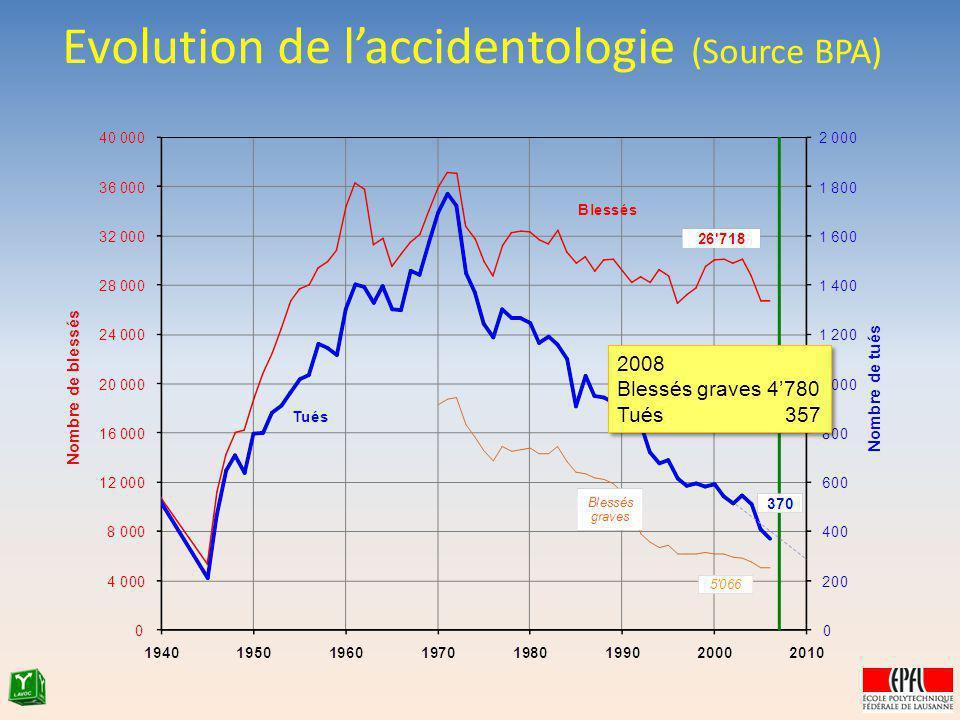 Evolution de laccidentologie (Source BPA) 2008 Blessés graves 4780 Tués 357 2008 Blessés graves 4780 Tués 357