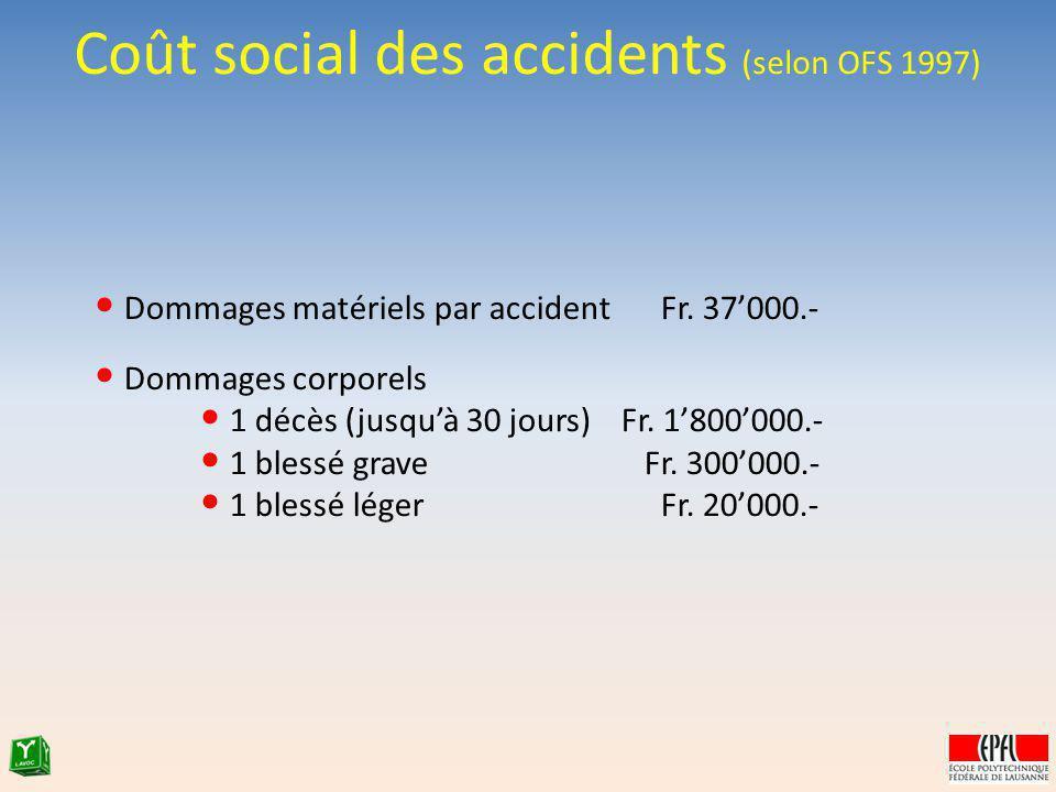 Coût social des accidents (selon OFS 1997) Dommages matériels par accident Fr. 37000.- Dommages corporels 1 décès (jusquà 30 jours)Fr. 1800000.- 1 ble