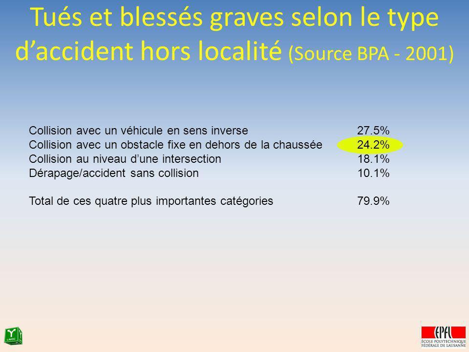 Tués et blessés graves selon le type daccident hors localité (Source BPA - 2001) Collision avec un véhicule en sens inverse27.5% Collision avec un obs