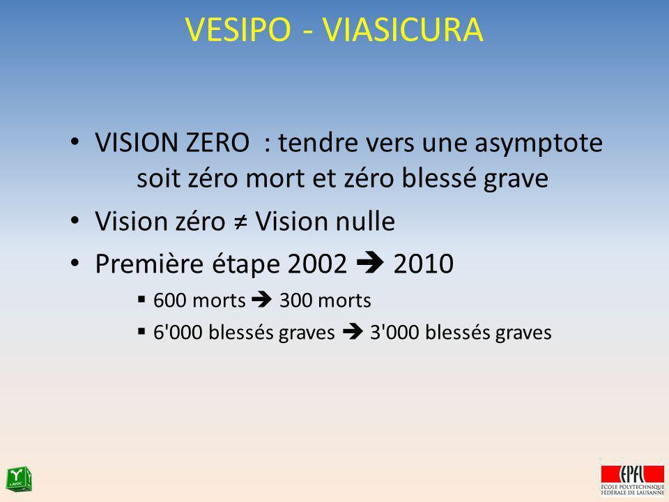 VESIPO - VIASICURA VISION ZERO : tendre vers une asymptote soit zéro mort et zéro blessé grave Vision zéro Vision nulle Première étape 2002 2010 600 m