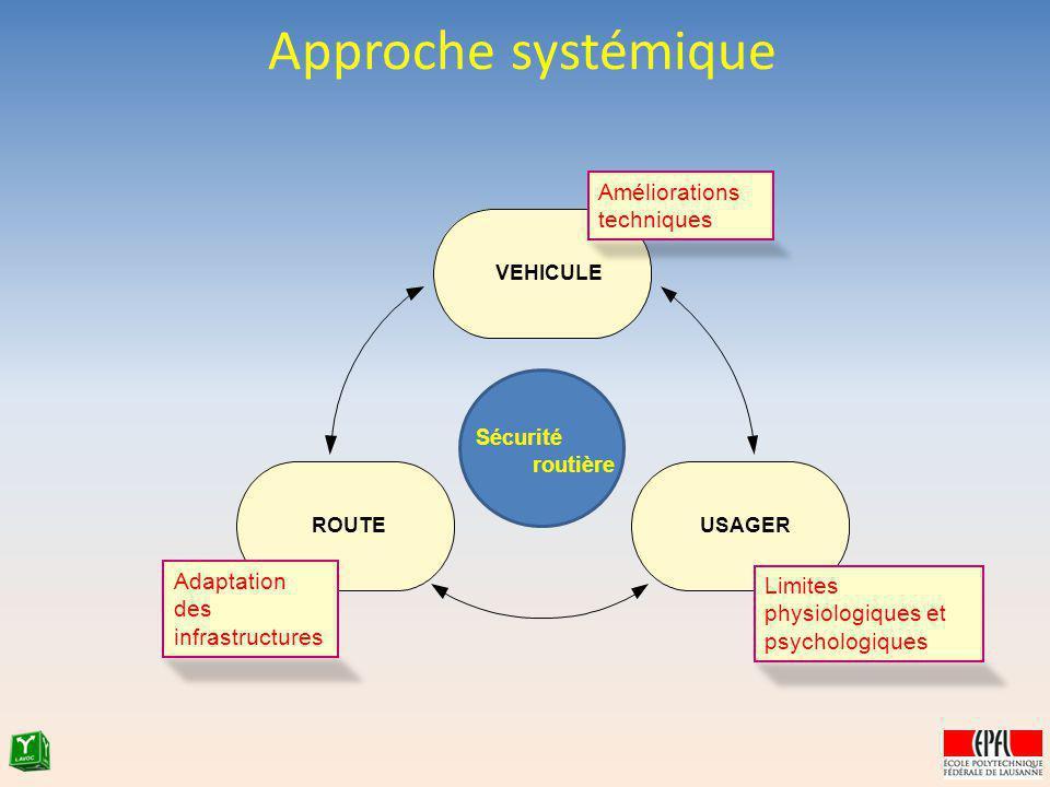 Approche systémique Sécurité routière VEHICULE USAGERROUTE Améliorations techniques Limites physiologiques et psychologiques Adaptation des infrastruc