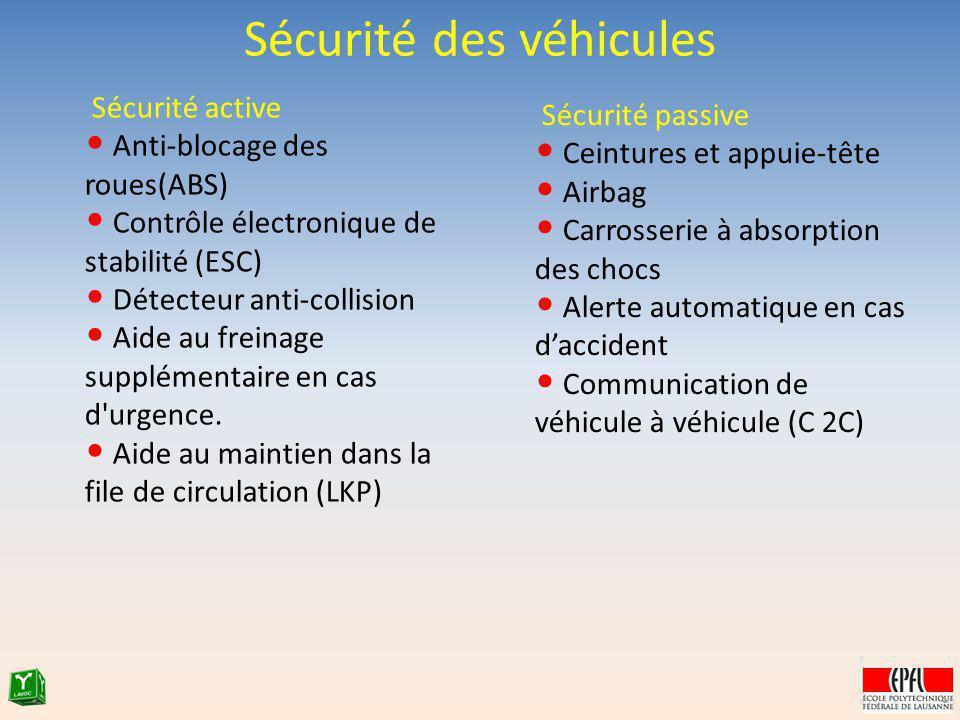 Sécurité active Anti-blocage des roues(ABS) Contrôle électronique de stabilité (ESC) Détecteur anti-collision Aide au freinage supplémentaire en cas d