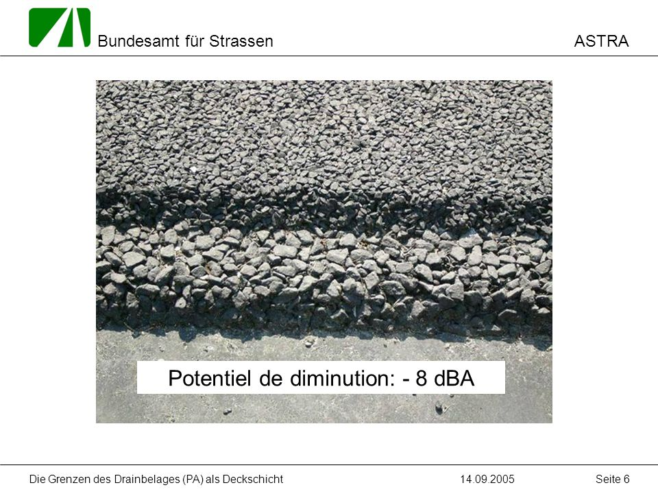 ASTRA Bundesamt für Strassen 14.09.2005Die Grenzen des Drainbelages (PA) als Deckschicht Seite 6 Potentiel de diminution: - 8 dBA