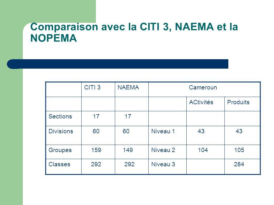 Comparaison avec la CITI 3, NAEMA et la NOPEMA CITI 3NAEMA Cameroun ACtivitésProduits Sections 17 Divisions 60 Niveau 1 43 Groupes 159 149Niveau 2 104 105 Classes 292 Niveau 3 284
