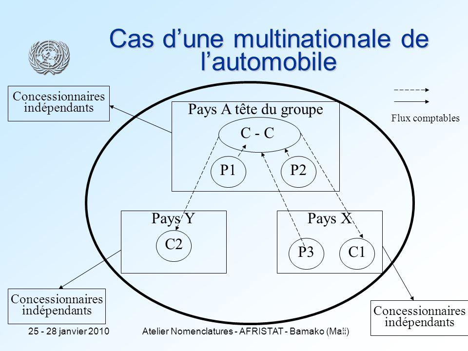 25 - 28 janvier 2010Atelier Nomenclatures - AFRISTAT - Bamako (Mali) 2 Cas dune multinationale de lautomobile Pays A tête du groupe P1P2 Pays X P3C1 Pays Y C2 C - C Concessionnaires indépendants Concessionnaires indépendants Concessionnaires indépendants Flux comptables