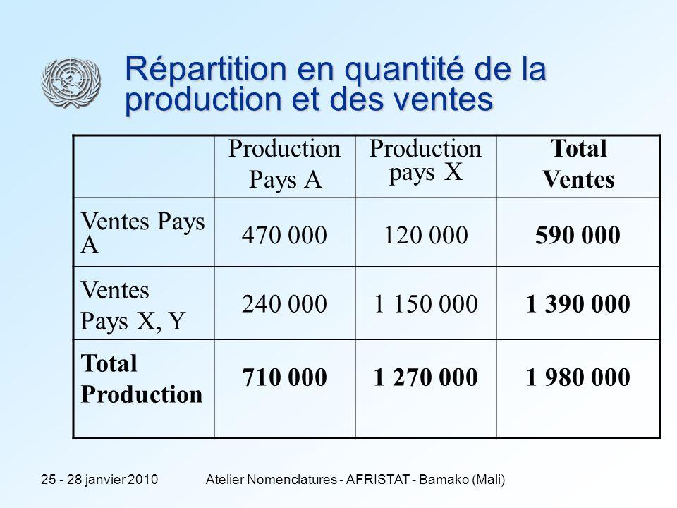 25 - 28 janvier 2010Atelier Nomenclatures - AFRISTAT - Bamako (Mali) 4 Point de vue du groupe Une vision mondiale : comptes consolidés aux normes internationales (IFRS-IAS) Les flux internes au groupe napparaissent pas le groupe produit des voitures (+ des équipements).