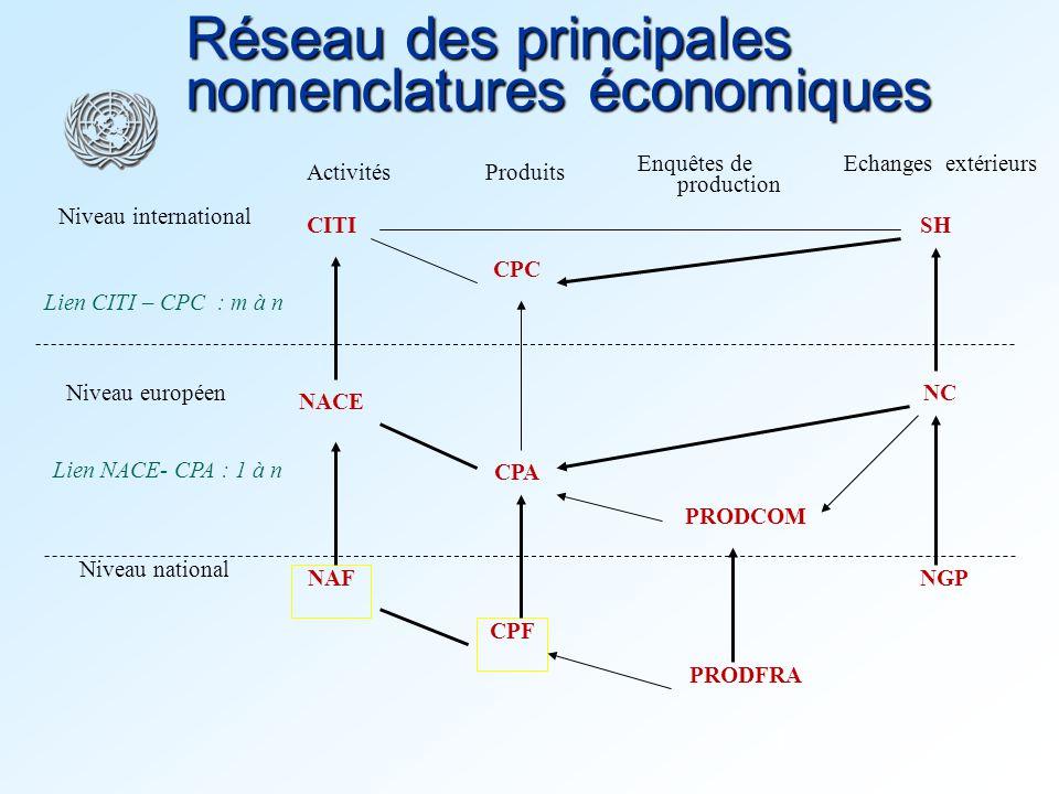 4 Réseau des principales nomenclatures économiques NAF CPF PRODCOM NACE CPC CITI ProduitsActivités Niveau national Niveau européen Niveau internationa