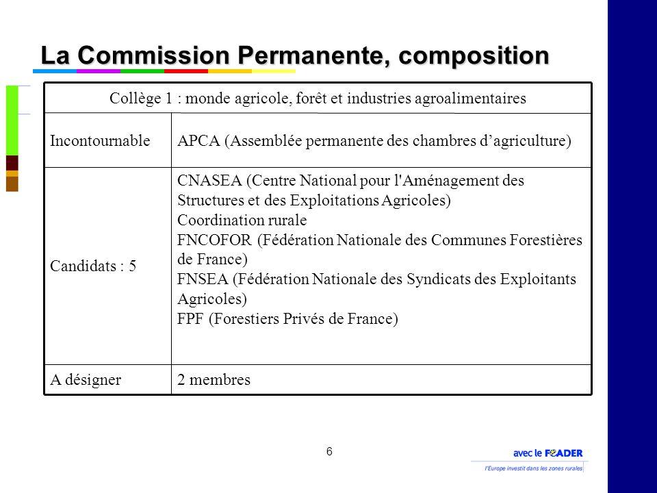 6 La Commission Permanente, composition 2 membresA désigner CNASEA (Centre National pour l Aménagement des Structures et des Exploitations Agricoles) Coordination rurale FNCOFOR (Fédération Nationale des Communes Forestières de France) FNSEA (Fédération Nationale des Syndicats des Exploitants Agricoles) FPF (Forestiers Privés de France) Candidats : 5 APCA (Assemblée permanente des chambres dagriculture)Incontournable Collège 1 : monde agricole, forêt et industries agroalimentaires