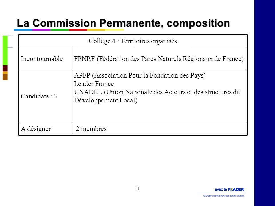 9 La Commission Permanente, composition 2 membresA désigner APFP (Association Pour la Fondation des Pays) Leader France UNADEL (Union Nationale des Acteurs et des structures du Développement Local) Candidats : 3 FPNRF (Fédération des Parcs Naturels Régionaux de France)Incontournable Collège 4 : Territoires organisés