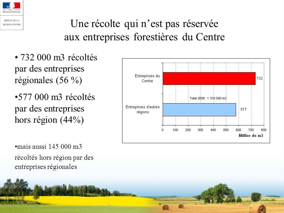 Une récolte qui nest pas réservée aux entreprises forestières du Centre 732 000 m3 récoltés par des entreprises régionales (56 %) 577 000 m3 récoltés par des entreprises hors région (44%) mais aussi 145 000 m3 récoltés hors région par des entreprises régionales