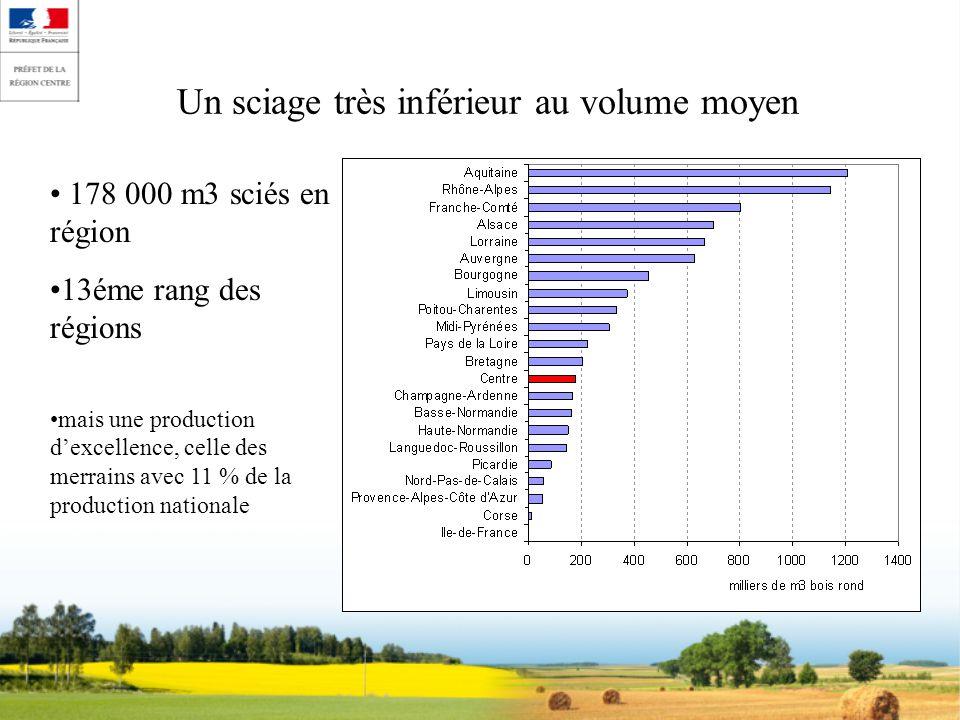 Un sciage très inférieur au volume moyen 178 000 m3 sciés en région 13éme rang des régions mais une production dexcellence, celle des merrains avec 11