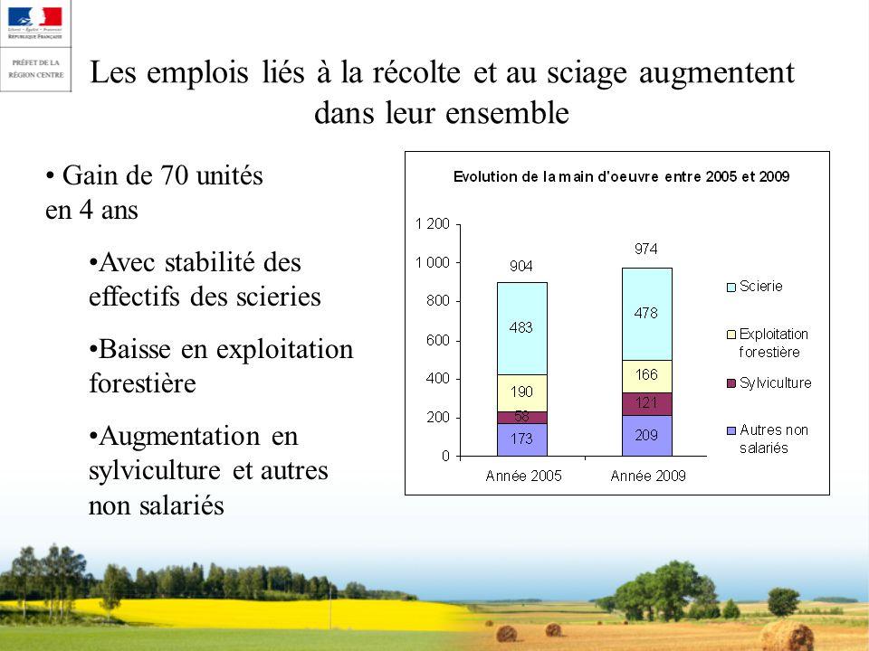 Les emplois liés à la récolte et au sciage augmentent dans leur ensemble Gain de 70 unités en 4 ans Avec stabilité des effectifs des scieries Baisse en exploitation forestière Augmentation en sylviculture et autres non salariés