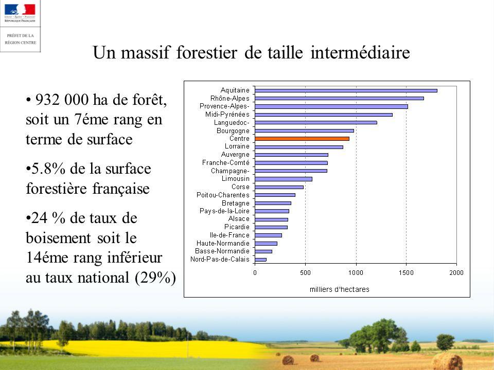 Un massif forestier de taille intermédiaire 932 000 ha de forêt, soit un 7éme rang en terme de surface 5.8% de la surface forestière française 24 % de taux de boisement soit le 14éme rang inférieur au taux national (29%)
