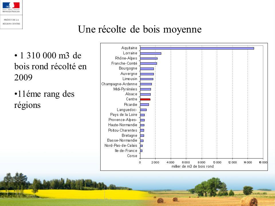 Une récolte de bois moyenne 1 310 000 m3 de bois rond récolté en 2009 11éme rang des régions