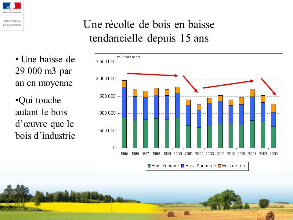 Une récolte de bois en baisse tendancielle depuis 15 ans Une baisse de 29 000 m3 par an en moyenne Qui touche autant le bois dœuvre que le bois dindus