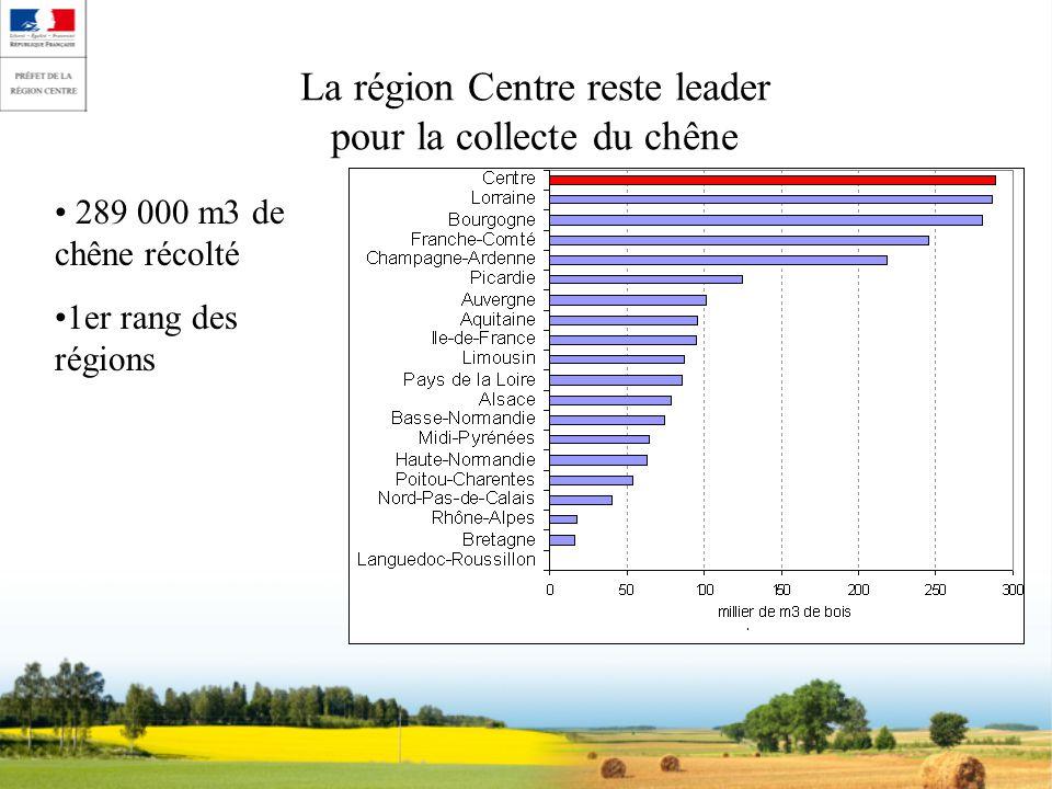 La région Centre reste leader pour la collecte du chêne 289 000 m3 de chêne récolté 1er rang des régions