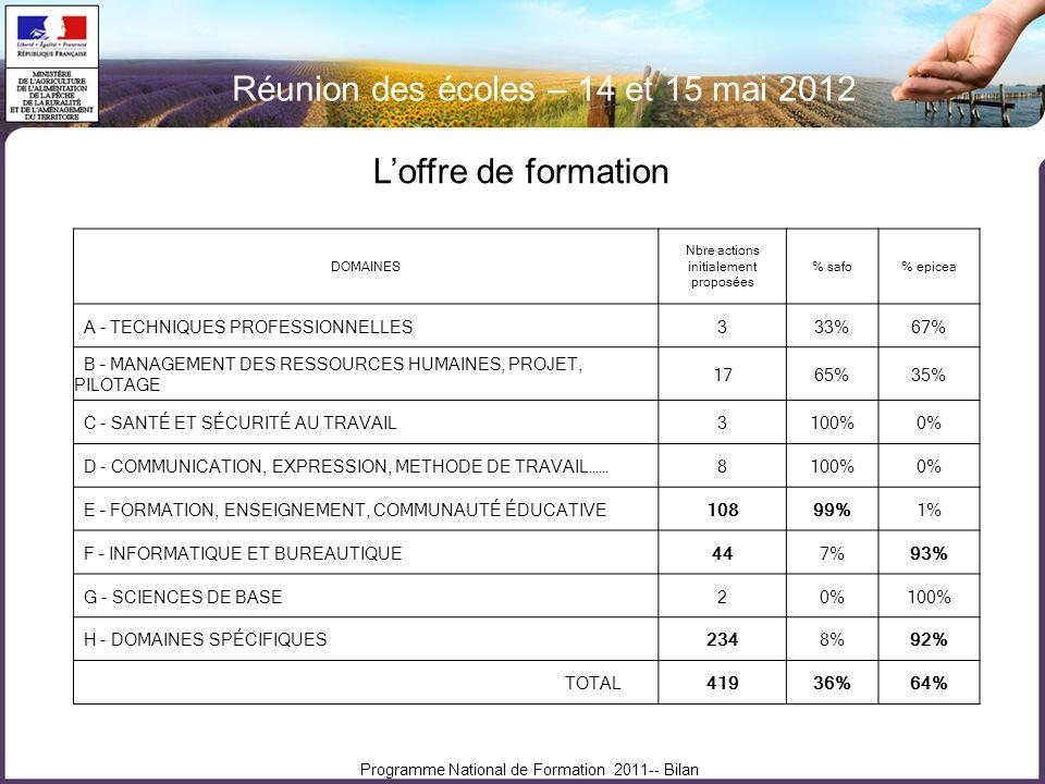 Réunion des écoles – 14 et 15 mai 2012 Programme National de Formation 2011-- Bilan Loffre de formation DOMAINES Nbre actions initialement proposées % safo% epicea A - TECHNIQUES PROFESSIONNELLES333%67% B – MANAGEMENT DES RESSOURCES HUMAINES, PROJET, PILOTAGE 1765%35% C - SANTÉ ET SÉCURITÉ AU TRAVAIL3100%0% D - COMMUNICATION, EXPRESSION, METHODE DE TRAVAIL……8100%0% E – FORMATION, ENSEIGNEMENT, COMMUNAUTÉ ÉDUCATIVE10899%1% F – INFORMATIQUE ET BUREAUTIQUE447%93% G - SCIENCES DE BASE20%100% H - DOMAINES SPÉCIFIQUES2348%92% TOTAL41936%64%