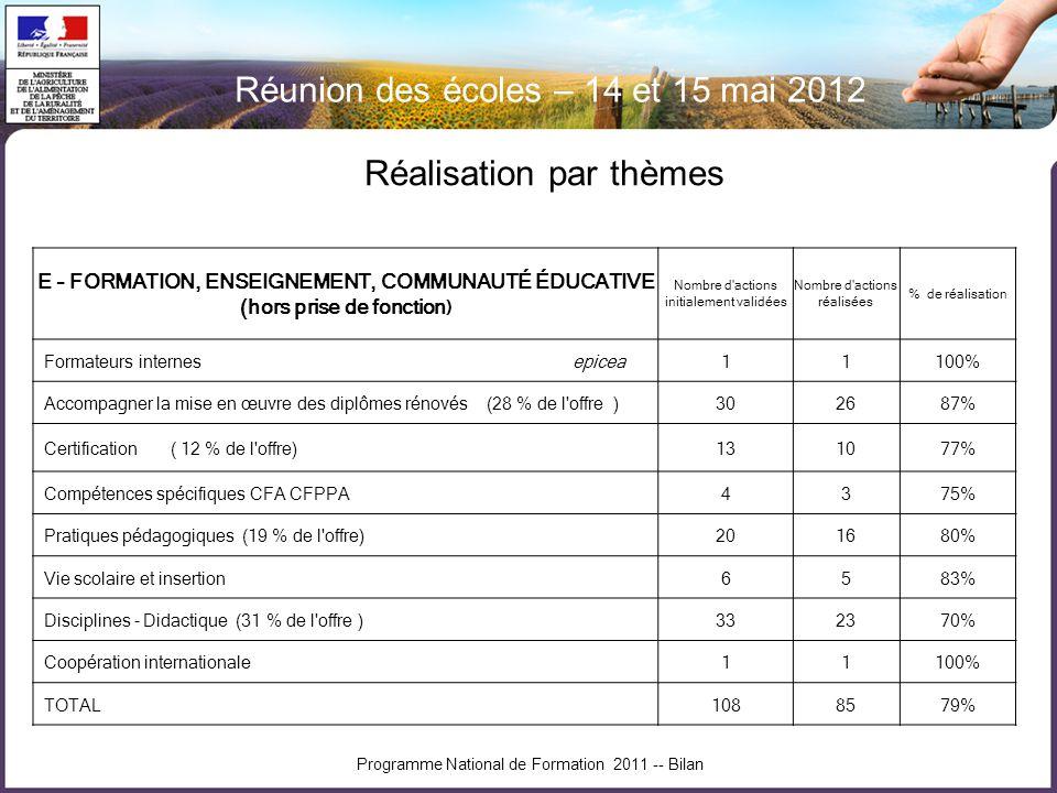Réunion des écoles – 14 et 15 mai 2012 Programme National de Formation 2011 -- Bilan Réalisation par thèmes E – FORMATION, ENSEIGNEMENT, COMMUNAUTÉ ÉDUCATIVE (hors prise de fonction ) Nombre d actions initialement validées Nombre d actions réalisées % de réalisation Formateurs internes epicea11100% Accompagner la mise en œuvre des diplômes rénovés (28 % de l offre )302687% Certification ( 12 % de l offre)131077% Compétences spécifiques CFA CFPPA4375% Pratiques pédagogiques (19 % de l offre)201680% Vie scolaire et insertion6583% Disciplines - Didactique (31 % de l offre )332370% Coopération internationale11100% TOTAL1088579%