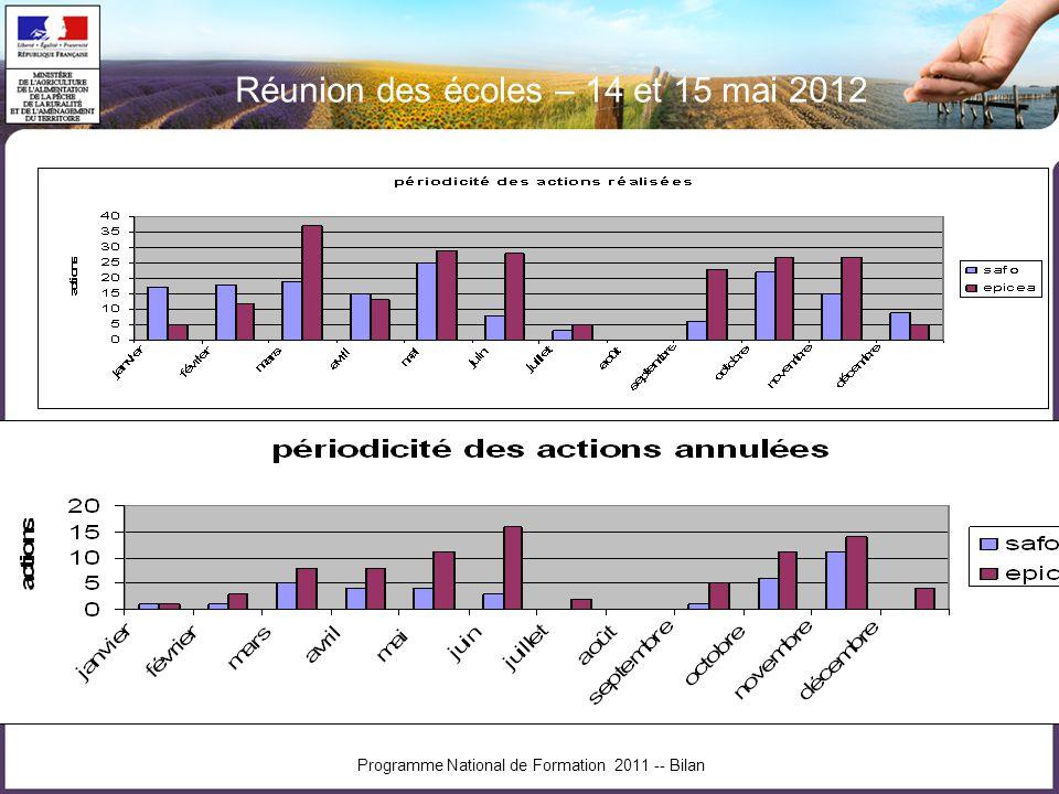 Réunion des écoles – 14 et 15 mai 2012 Programme National de Formation 2011 -- Bilan
