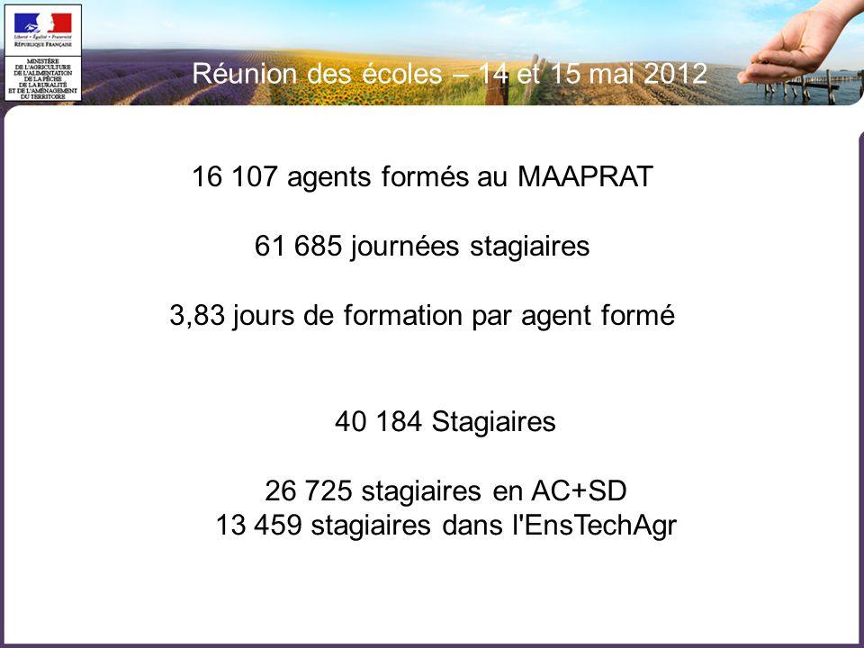 Réunion des écoles – 14 et 15 mai 2012 16 107 agents formés au MAAPRAT 61 685 journées stagiaires 3,83 jours de formation par agent formé 40 184 Stagiaires 26 725 stagiaires en AC+SD 13 459 stagiaires dans l EnsTechAgr