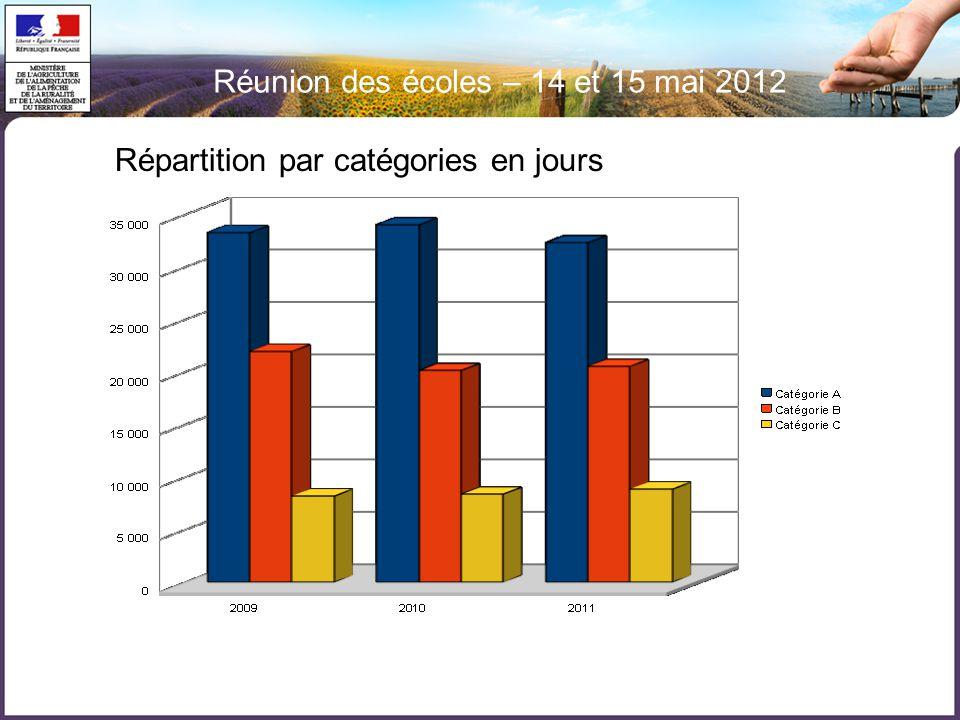 Réunion des écoles – 14 et 15 mai 2012 Répartition par catégories en jours