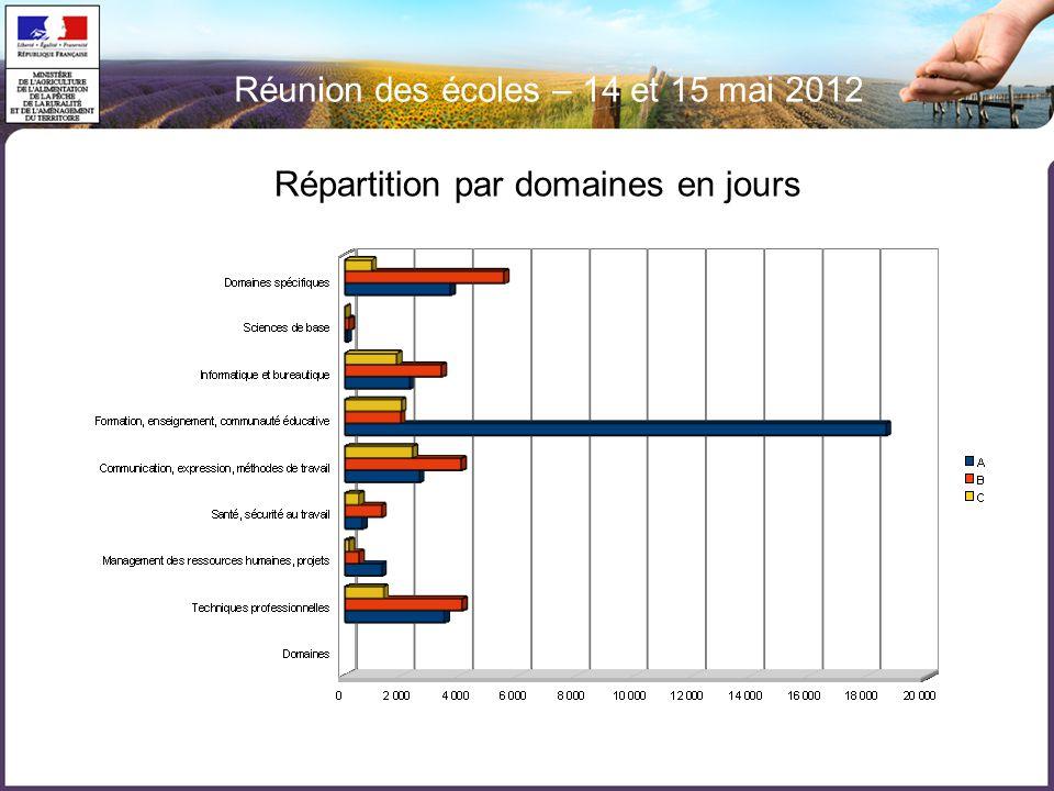 Réunion des écoles – 14 et 15 mai 2012 Répartition par domaines en jours