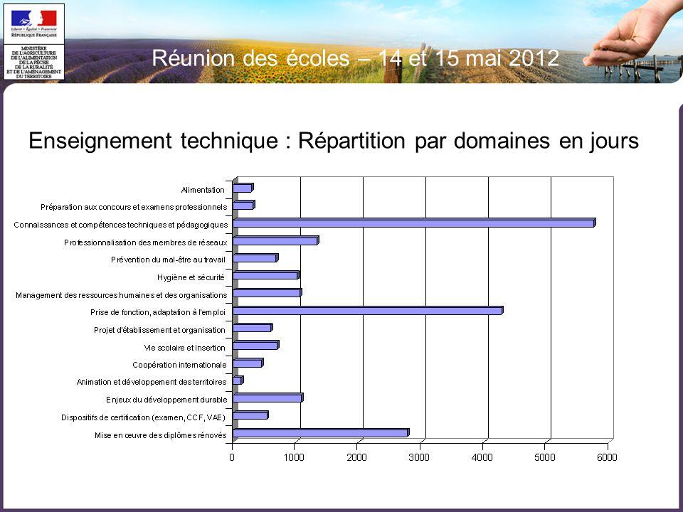 Réunion des écoles – 14 et 15 mai 2012 Enseignement technique : Répartition par domaines en jours