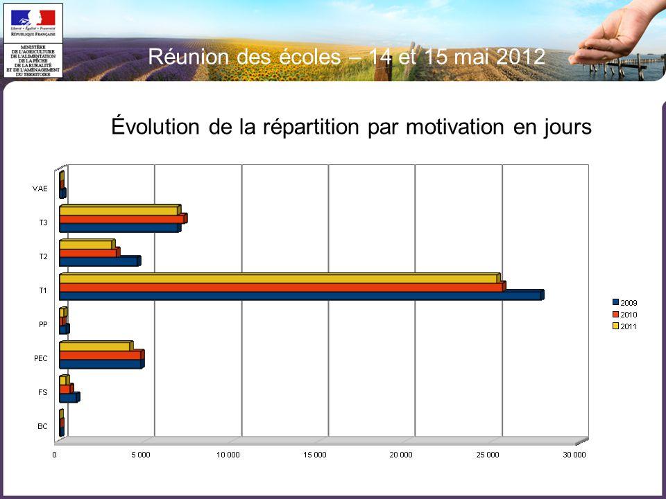 Réunion des écoles – 14 et 15 mai 2012 Évolution de la répartition par motivation en jours