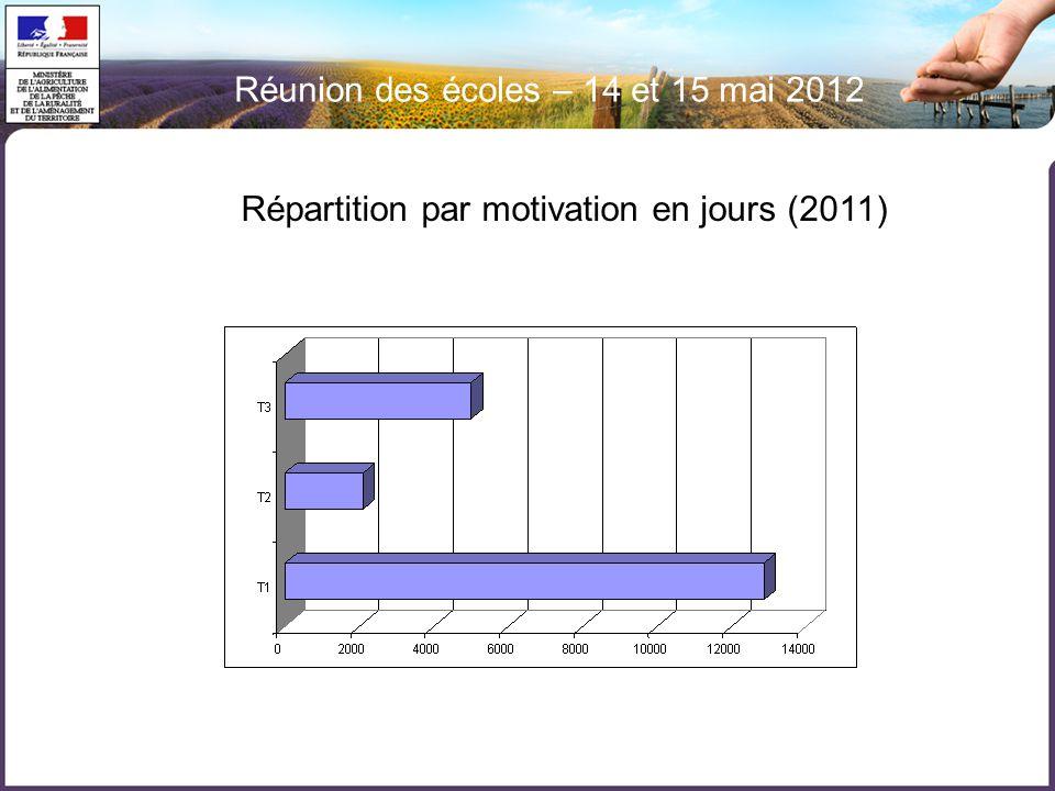 Réunion des écoles – 14 et 15 mai 2012 Répartition par motivation en jours (2011)