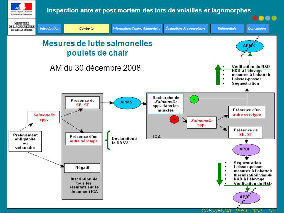 Inspection ante et post mortem des lots de volailles et lagomorphes Introduction Contexte Information Chaine Alimentaire Évaluation des opérateurs Réf
