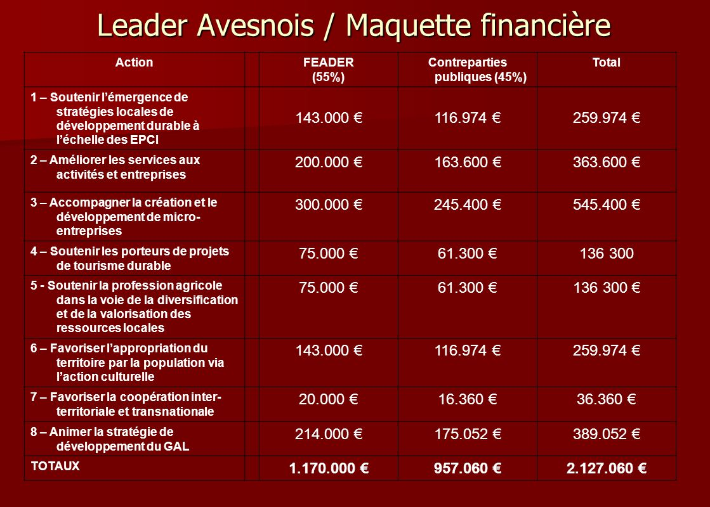 Leader Avesnois / Maquette financière ActionFEADER (55%) Contreparties publiques (45%) Total 1 – Soutenir lémergence de stratégies locales de développ