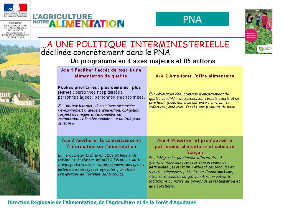 3 actions prioritaires : -Le soutien de projets de la restauration collective visant à utiliser des produits agricoles et agroalimentaires de proximité -Valorisation du patrimoine alimentaire et culinaire par la consolidation de linventaire des produits et des recettes de la région -Léducation des jeunes aux bonnes habitudes alimentaires Promotion de lopération un « fruit pour la récré » avec comme objectif 1 million denfants + des actions pour répondre aux enjeux locaux représentatives des 4 axes du PNA 2011 : déclinaison du PNA en PRALIM