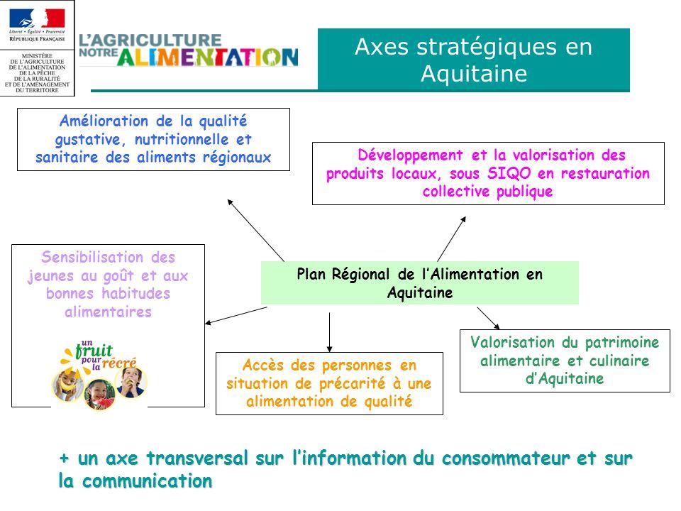 Axe 3 du PNA Direction Régionale de lAlimentation, de lAgriculture et de la Forêt dAquitaine Axe I: Faciliter laccès de tous à une alimentation de qualité I-1 Mieux manger en situation précaire - Augmenter les quantités et favoris