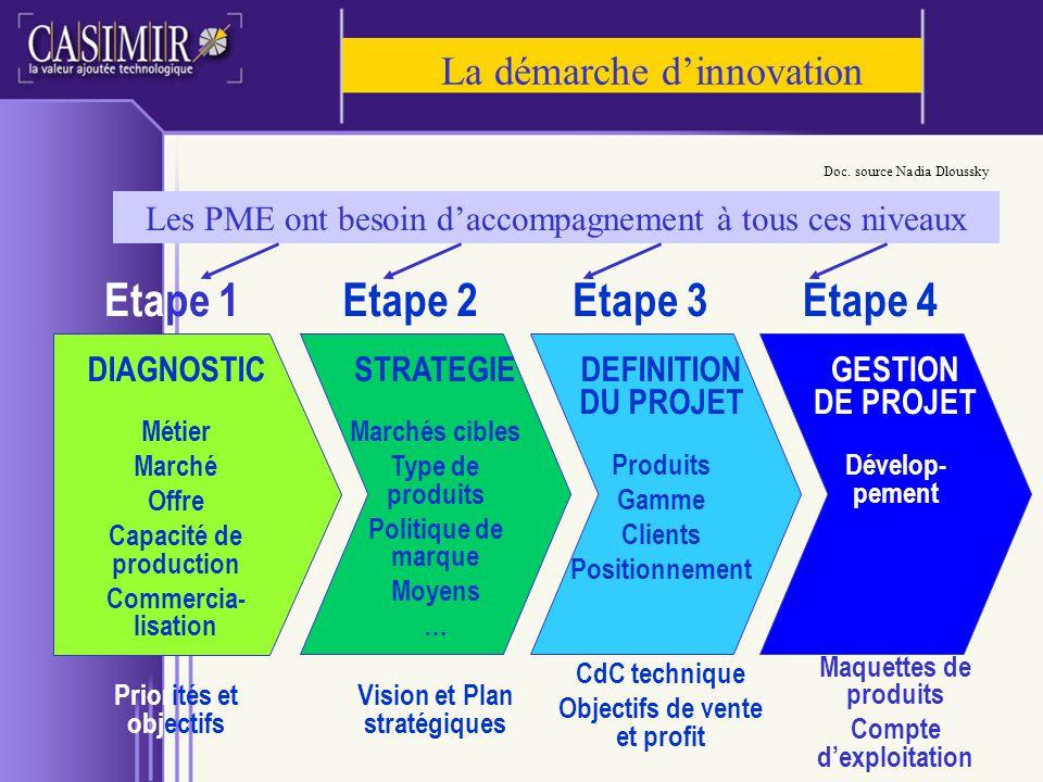 La démarche dinnovation Etape 1 DIAGNOSTIC Métier Marché Offre Capacité de production Commercia- lisation Priorités et objectifs Etape 2Etape 3Etape 4