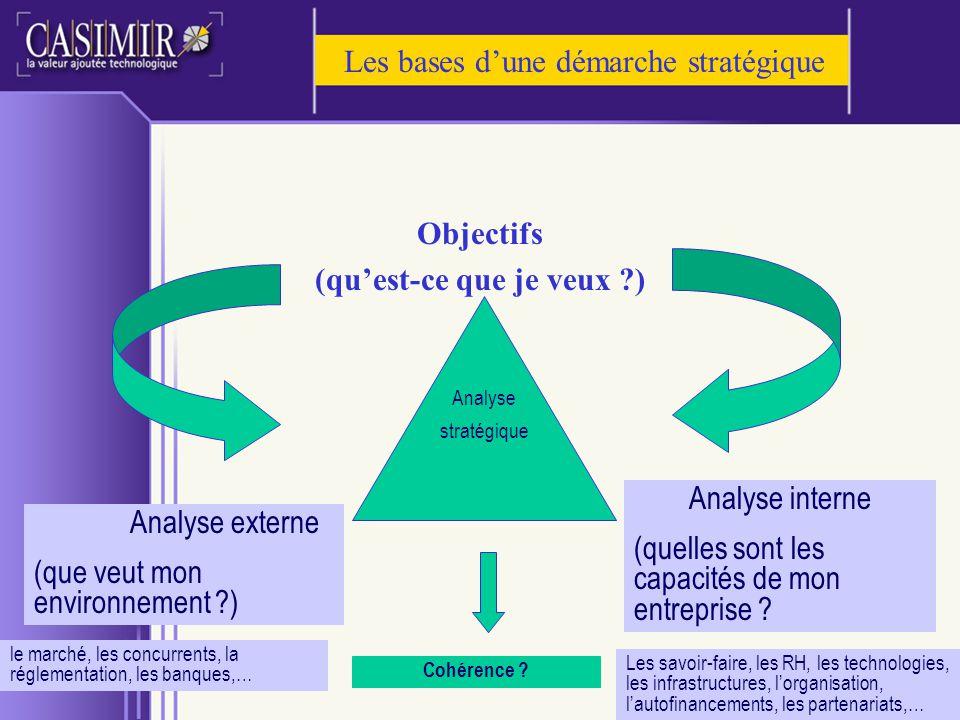 Les bases dune démarche stratégique Objectifs (quest-ce que je veux ?) Analyse externe (que veut mon environnement ?) Analyse interne (quelles sont le