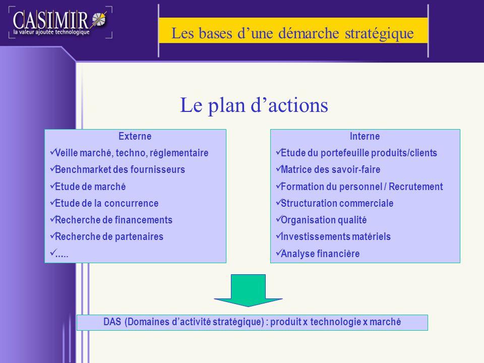 Les bases dune démarche stratégique Le plan dactions Externe Veille marché, techno, réglementaire Benchmarket des fournisseurs Etude de marché Etude d