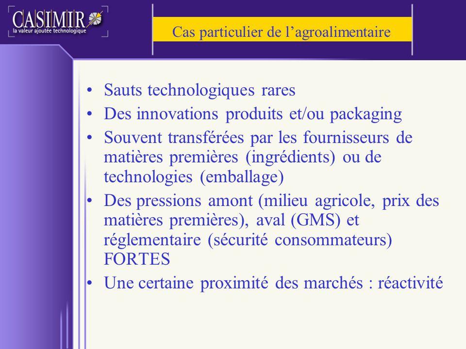 Cas particulier de lagroalimentaire Sauts technologiques rares Des innovations produits et/ou packaging Souvent transférées par les fournisseurs de ma