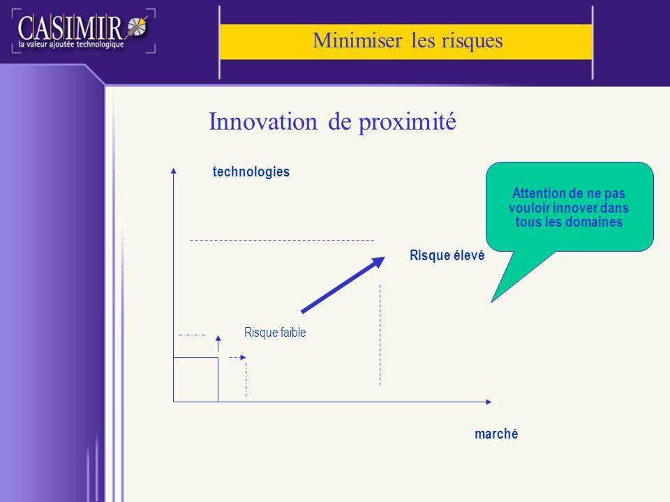 Innovation de proximité marché technologies Risque faible Risque élevé Attention de ne pas vouloir innover dans tous les domaines Minimiser les risque