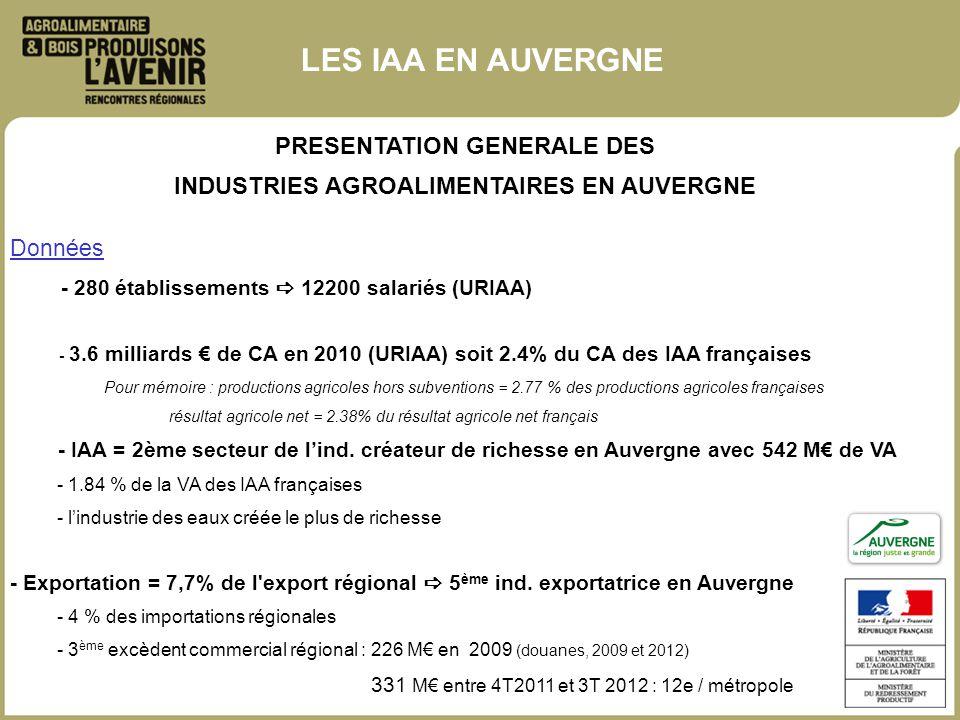 PRESENTATION GENERALE DES INDUSTRIES AGROALIMENTAIRES EN AUVERGNE Données - 280 établissements 12200 salariés (URIAA) - 3.6 milliards de CA en 2010 (U