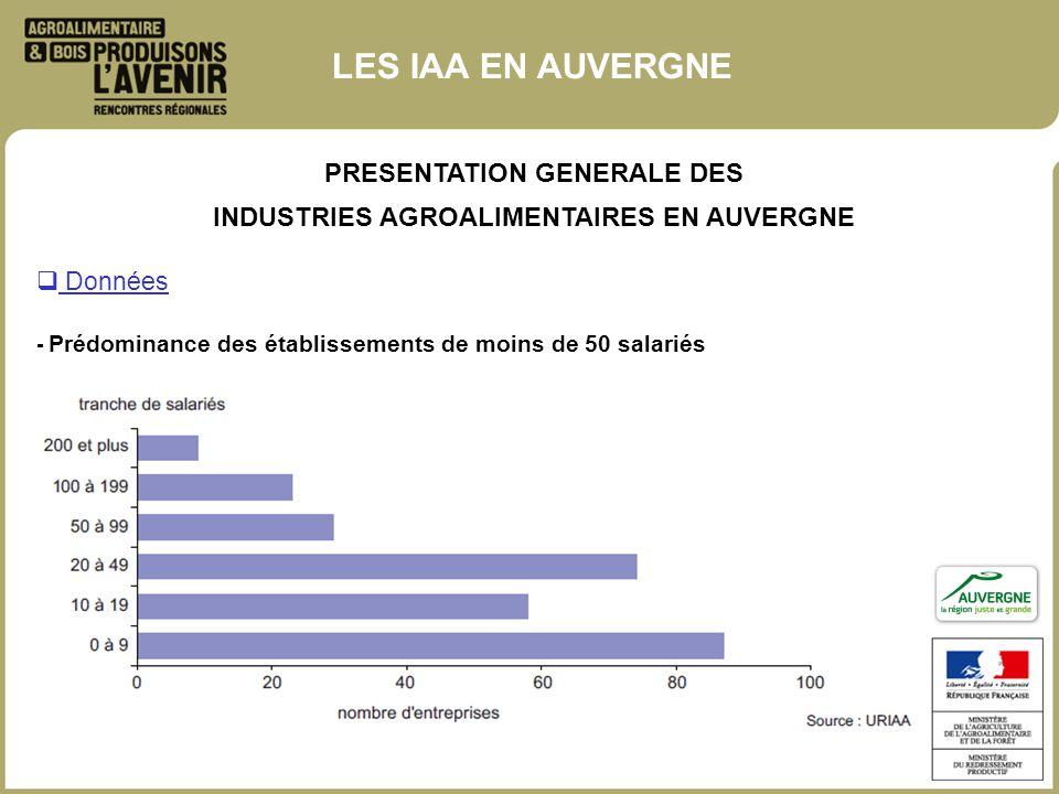 LES IAA EN AUVERGNE PRESENTATION GENERALE DES INDUSTRIES AGROALIMENTAIRES EN AUVERGNE Données - Prédominance des établissements de moins de 50 salarié