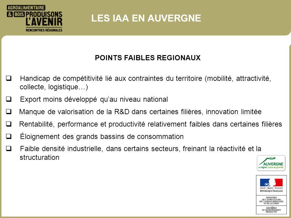 POINTS FAIBLES REGIONAUX 9 Handicap de compétitivité lié aux contraintes du territoire (mobilité, attractivité, collecte, logistique…) Export moins dé