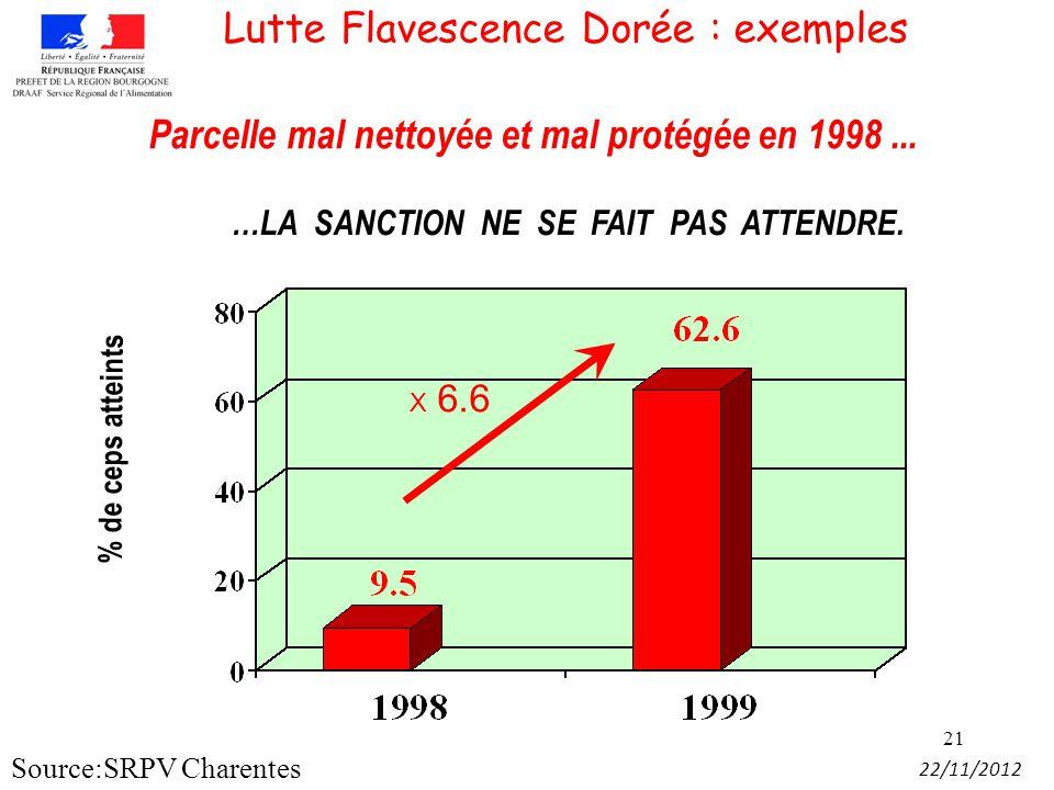 21 Parcelle mal nettoyée et mal protégée en 1998... …LA SANCTION NE SE FAIT PAS ATTENDRE. X 6.6 % de ceps atteints 22/11/2012 Lutte Flavescence Dorée