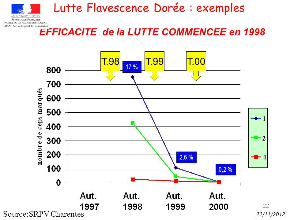 22 T.98T.99T.00 17 % 2,6 % 0,2 % EFFICACITE de la LUTTE COMMENCEE en 1998 Lutte Flavescence Dorée : exemples 22/11/2012 Source:SRPV Charentes