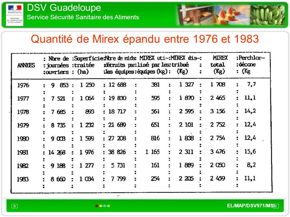 DSV Guadeloupe Service Sécurité Sanitaire des Aliments EL/MAP/DSV971/MSI Quantité de Mirex épandu entre 1976 et 1983