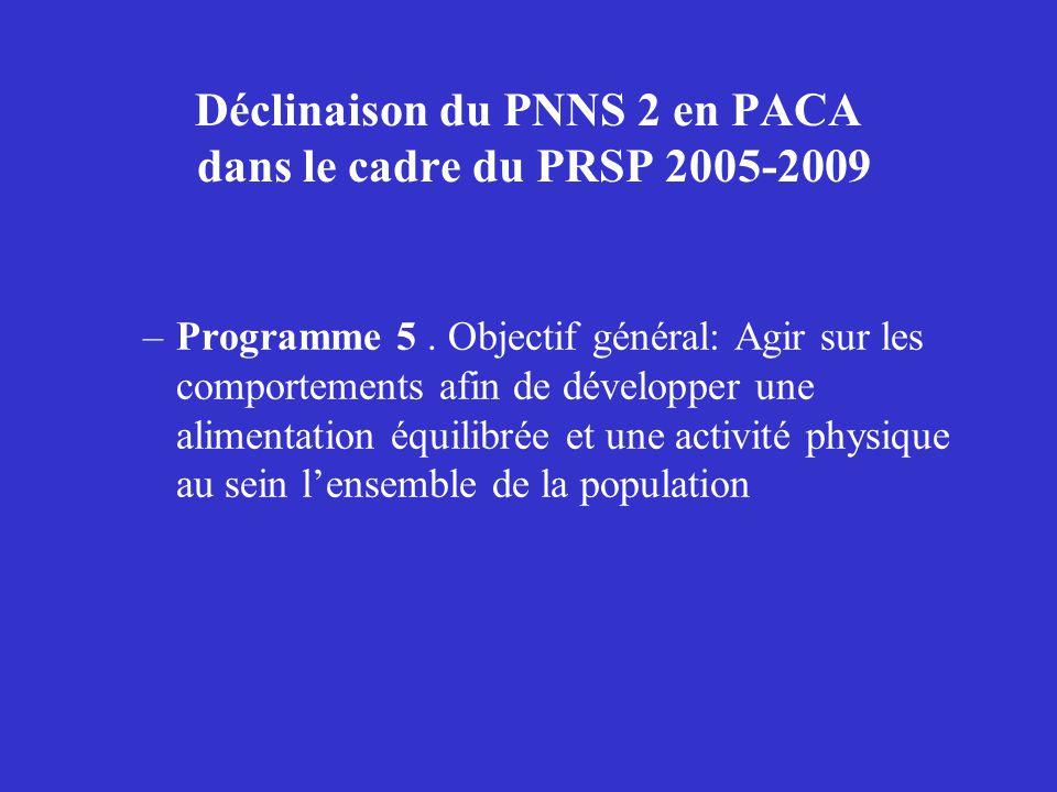 Déclinaison du PNNS 2 en PACA dans le cadre du PRSP 2005-2009 –Programme 5. Objectif général: Agir sur les comportements afin de développer une alimen