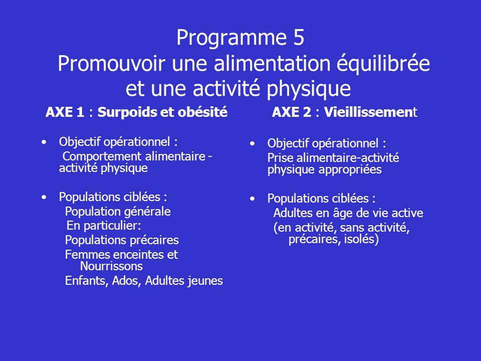Programme 5 Promouvoir une alimentation équilibrée et une activité physique AXE 1 : Surpoids et obésité Objectif opérationnel : Comportement alimentai
