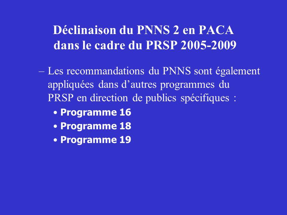 Déclinaison du PNNS 2 en PACA dans le cadre du PRSP –Programme 16 : programme de santé scolaire et déducation à la santé, dont lun des objectifs opérationnels est déduquer à la nutrition et de prévenir les problèmes de surpoids et dobésité –Programme 18 : Prévenir les risques liés au vieillissement.