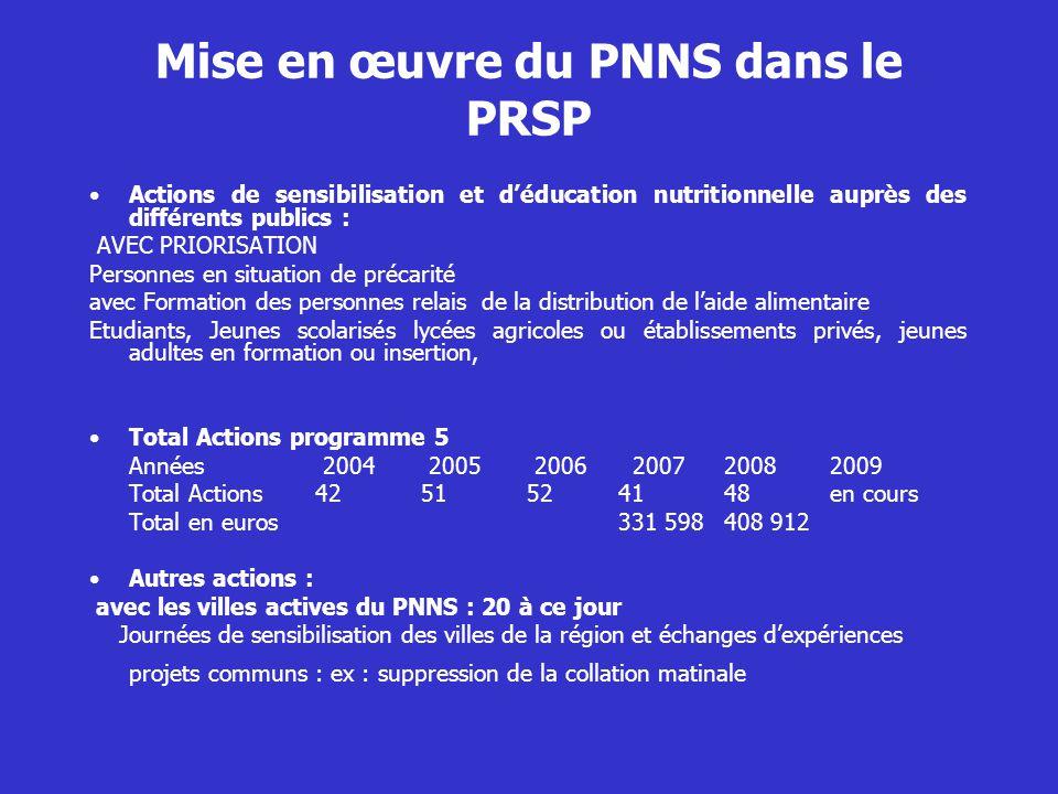 Mise en œuvre du PNNS dans le PRSP Actions de sensibilisation et déducation nutritionnelle auprès des différents publics : AVEC PRIORISATION Personnes