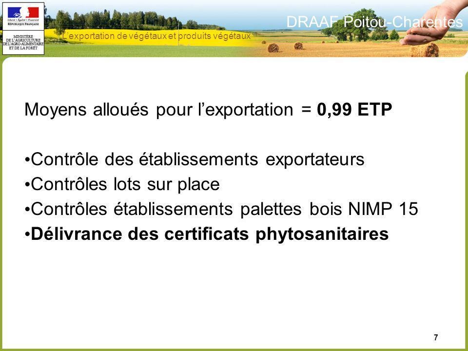 DRAAF Poitou-Charentes 7 Moyens alloués pour lexportation = 0,99 ETP Contrôle des établissements exportateurs Contrôles lots sur place Contrôles établ