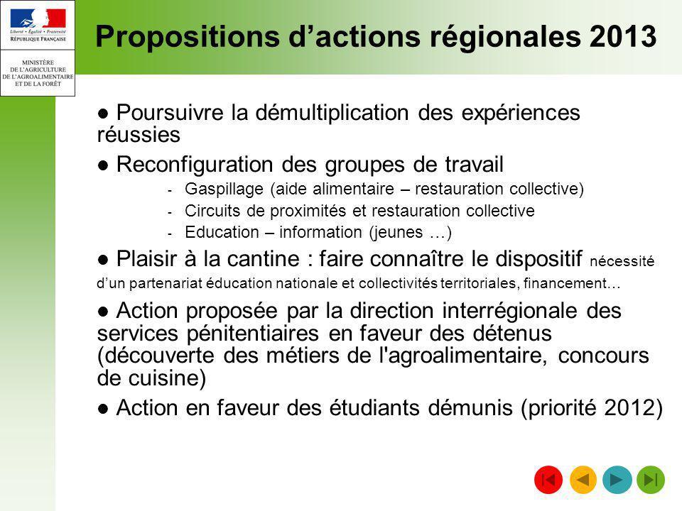 Propositions dactions régionales 2013 Poursuivre la démultiplication des expériences réussies Reconfiguration des groupes de travail - Gaspillage (aid
